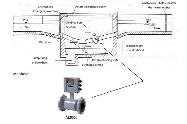 Flow metering with electromagnetic flow meters in open channels
