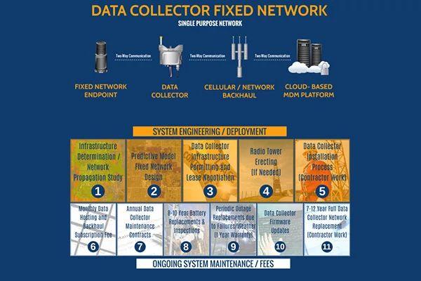 Graphique du réseau fixe du collecteur de données
