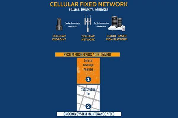 Graphique du réseau fixe cellulaire