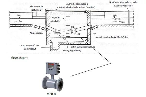 Durchflussmessung mit magnetisch-induktiven Durchflussmessern in offenen Kanälen